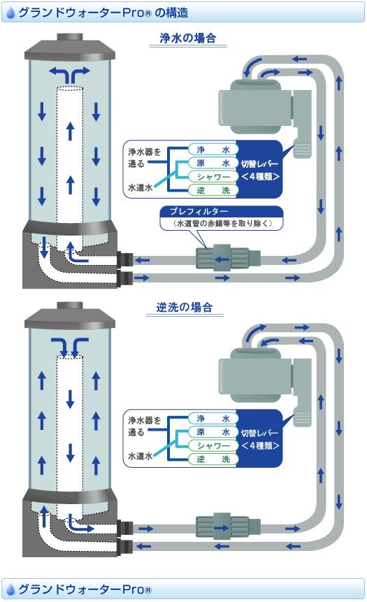 浄水器グランドウォータProの構造